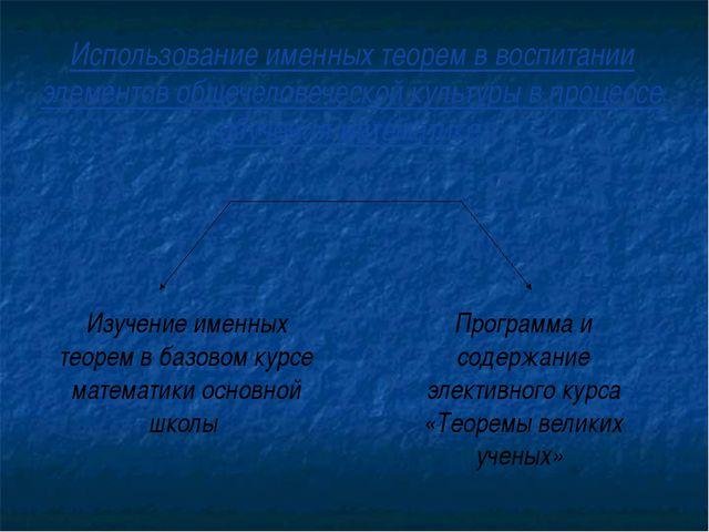 Использование именных теорем в воспитании элементов общечеловеческой культуры...