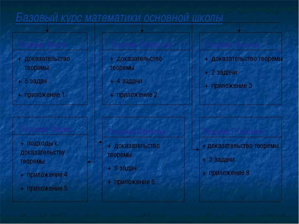 Базовый курс математики основной школы Теорема Виета + доказательство теоремы...