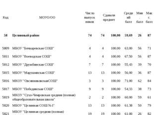 Код МОУО/ОО Число выпускников Сдавали предмет Средний балл Мин. балл Макс. б