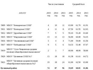 АТЕ/ОУ Число участников Средний балл 2015 год 2014 год 2013 год 2015 год 201