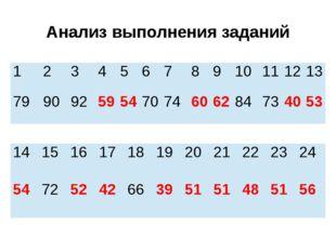 Анализ выполнения заданий 1 2 3 4 5 6 7 8 9 10 11 12 13 79 90 92 59 54 70 74