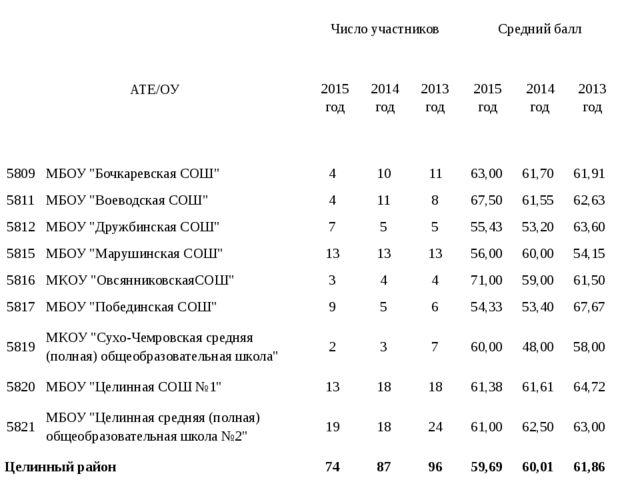 АТЕ/ОУ Число участников Средний балл 2015 год 2014 год 2013 год 2015 год 201...