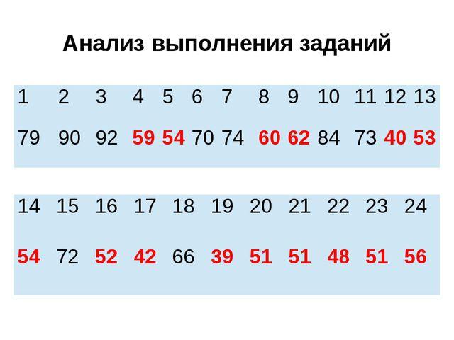Анализ выполнения заданий 1 2 3 4 5 6 7 8 9 10 11 12 13 79 90 92 59 54 70 74...