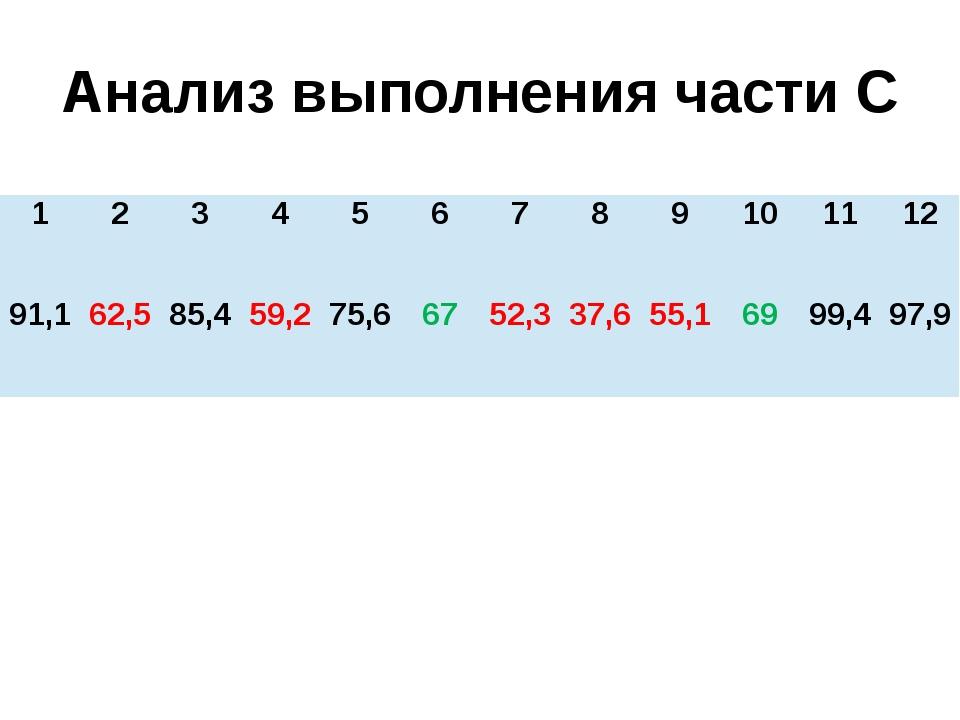 Анализ выполнения части С 1 2 3 4 5 6 7 8 9 10 11 12 91,1 62,5 85,4 59,2 75,6...