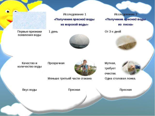 Исследование 1 «Получение пресной воды из морской воды»Исследование 2 «Полу...