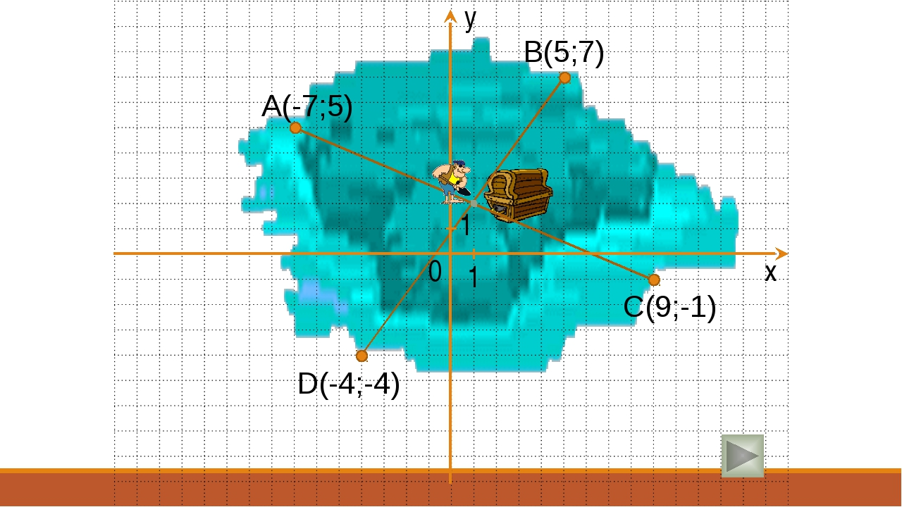 (1;2) y A(-7;5) B(5;7) C(9;-1) D(-4;-4) x 0 1 1 Размер 30х20 шаблон клеток сд...