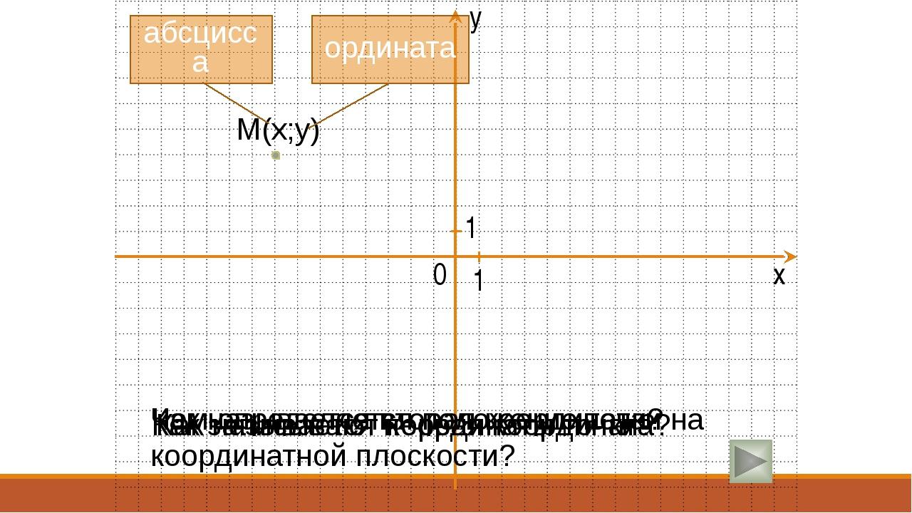 y Чем определяется положение точки на координатной плоскости? Как записывают...