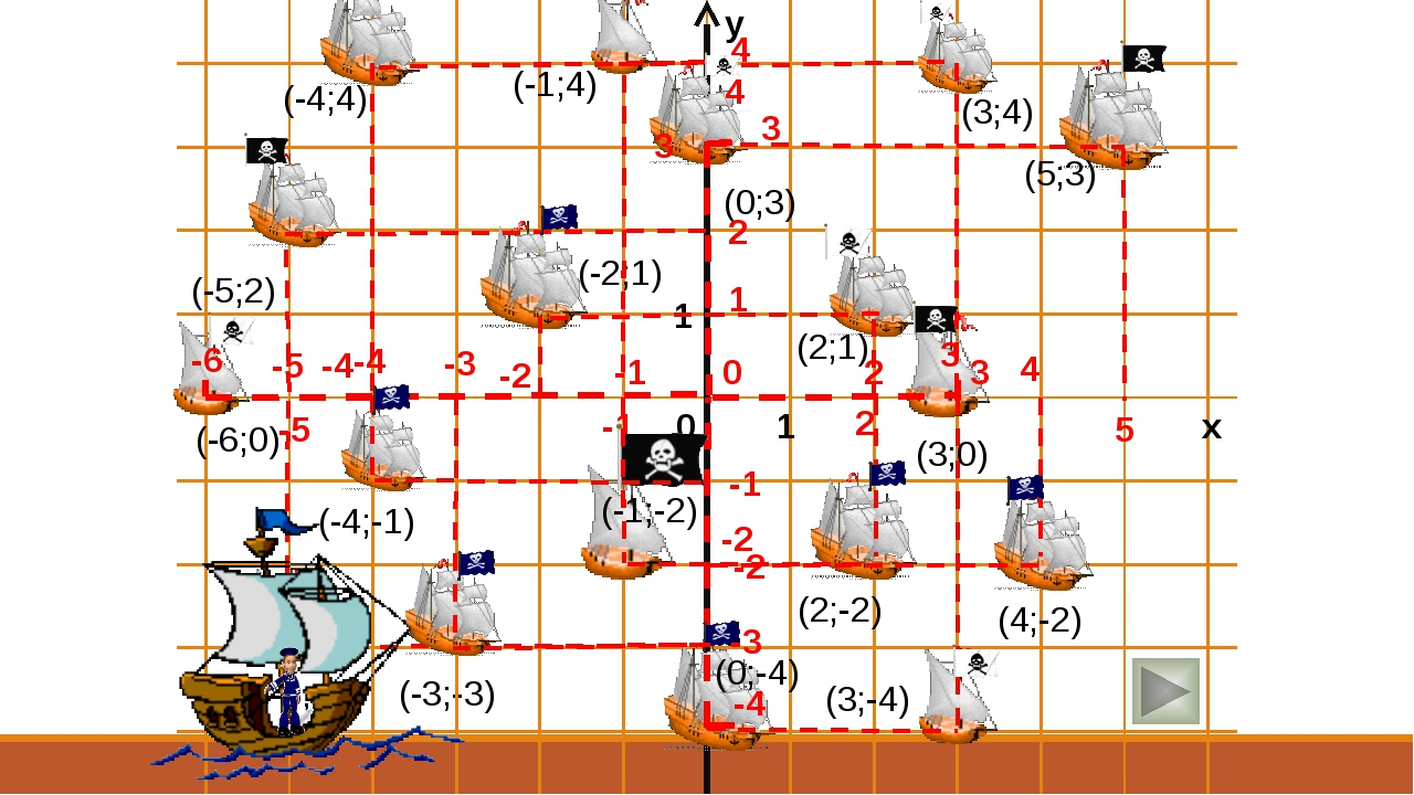 (-3;-3) 4 -1 -2 (-1;-2) 2 -2 (2;-2) 4 (4;-2) -4 3 (3;-4) (0;-4) 0 -6 (-6;0) -...