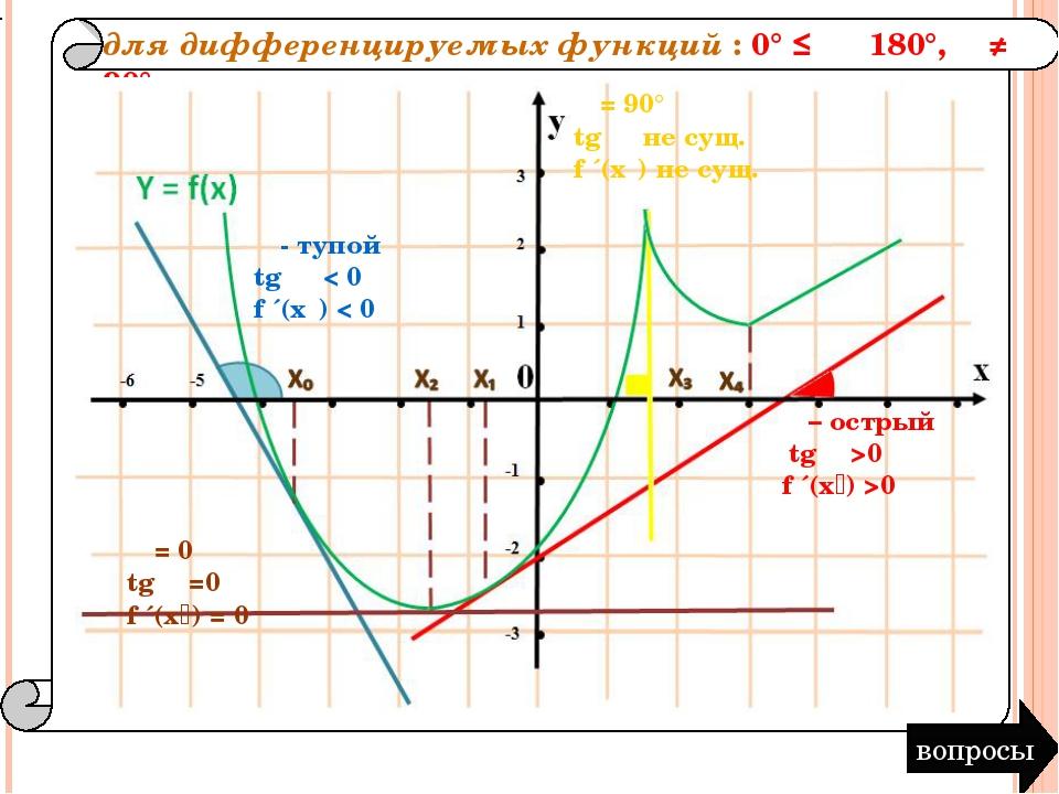 для дифференцируемых функций : 0° ≤ α ˂180°, α ≠ 90° вопросы α - тупой tg α <...