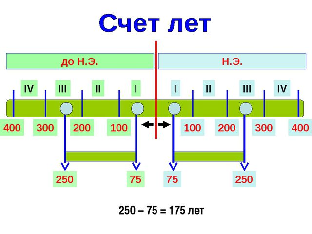I II III IV I II III IV Н.Э. до Н.Э. 100 200 300 400 100 200 300 400 75 250 2...