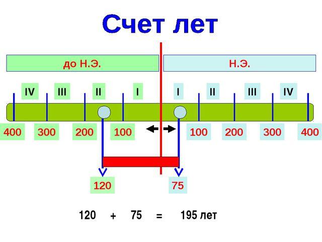 I II III IV I II III IV Н.Э. до Н.Э. 100 200 300 400 100 200 300 400 75 120 1...