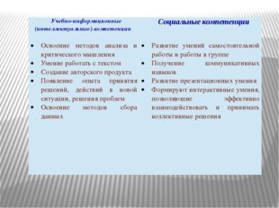 Учебно-информационные (интеллектуальные) компетенции Социальные компетенции О