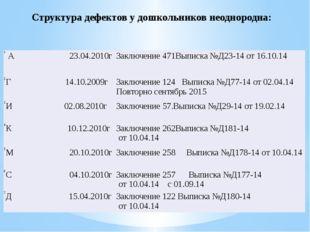 Структура дефектов у дошкольников неоднородна: 1 А 23.04.2010г Заключение471В