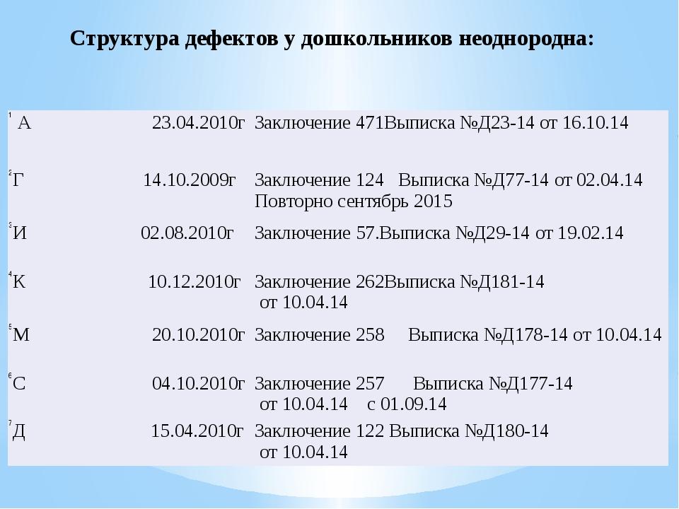 Структура дефектов у дошкольников неоднородна: 1 А 23.04.2010г Заключение471В...