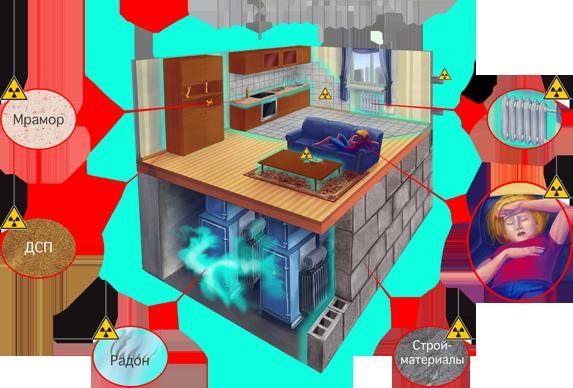 Источники радиации - измерения радиации