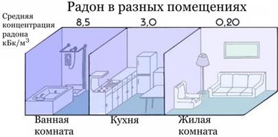 Накопление радона в разных комнатах