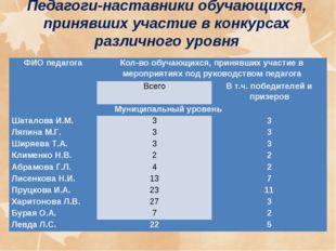 Педагоги-наставники обучающихся, принявших участие в конкурсах различного ур