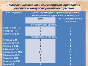 Педагоги-наставники обучающихся, принявших участие в конкурсах различного уро