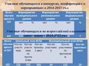 Участие обучающихся в конкурсах, конференциях и мероприятиях в 2014-2015 уч.г