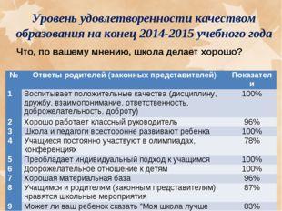 Уровень удовлетворенности качеством образования на конец 2014-2015 учебного г