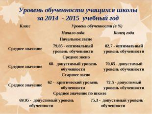 Уровень обученности учащихся школы за 2014 - 2015 учебный год КлассУровень о
