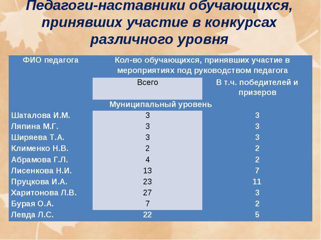 Педагоги-наставники обучающихся, принявших участие в конкурсах различного ур...