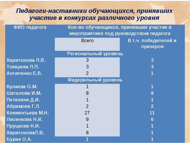 Педагоги-наставники обучающихся, принявших участие в конкурсах различного уро...