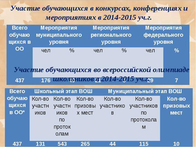 Участие обучающихся в конкурсах, конференциях и мероприятиях в 2014-2015 уч.г...