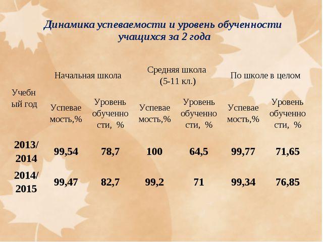 Динамика успеваемости и уровень обученности учащихся за 2 года Учебный годНа...
