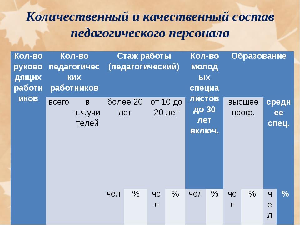 Количественный и качественный состав педагогического персонала Кол-во руково...
