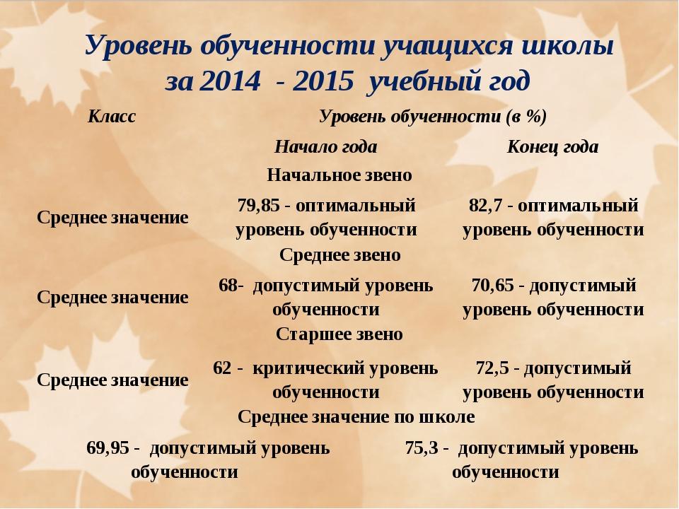 Уровень обученности учащихся школы за 2014 - 2015 учебный год КлассУровень о...