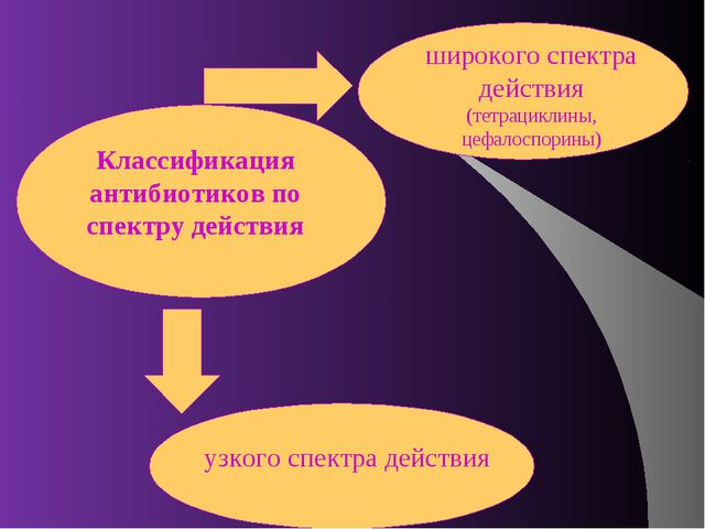 Классификация антибиотиков по спектру действия широкого спектра действия (тет...