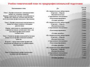 Учебно-тематический план по предпрофессиональной подготовке Наименование темы