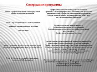 Содержание программы Тема 1. Профессиональное самоопределение личности: основ
