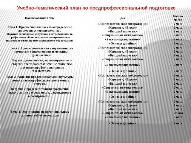 Учебно-тематический план по предпрофессиональной подготовке Наименование темы...