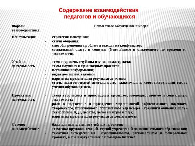 Содержание взаимодействия педагогов и обучающихся Формы взаимодействия Совмес...