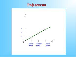 начало урока середина урока конец урока О 3 5 4 Рефлексия
