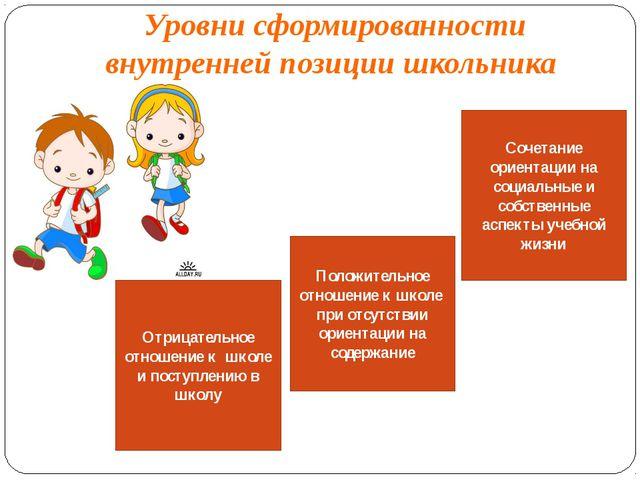 Уровни сформированности внутренней позиции школьника Отрицательное отношение...