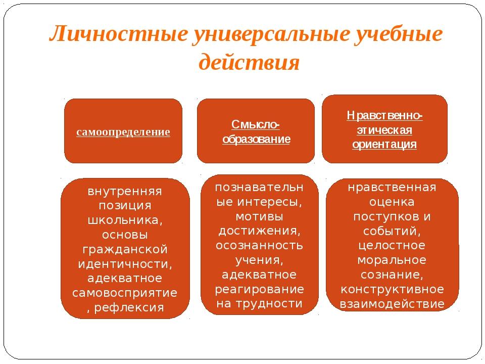 Личностные универсальные учебные действия самоопределение Смысло-образование...