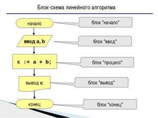"""начало конец c := a + b; ввод a, b вывод c блок """"начало"""" блок """"ввод"""" блок """"п"""