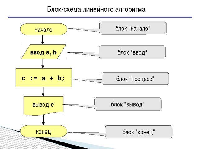 """начало конец c := a + b; ввод a, b вывод c блок """"начало"""" блок """"ввод"""" блок """"п..."""