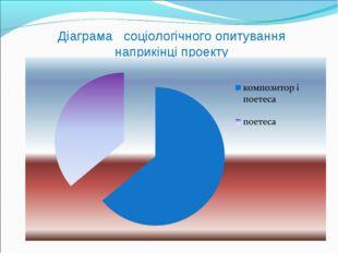 Діаграма соціологічного опитування наприкінці проекту
