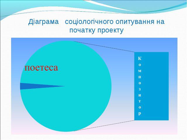 Діаграма соціологічного опитування на початку проекту