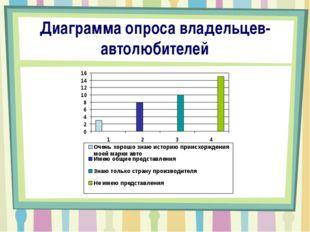 Диаграмма опроса владельцев-автолюбителей