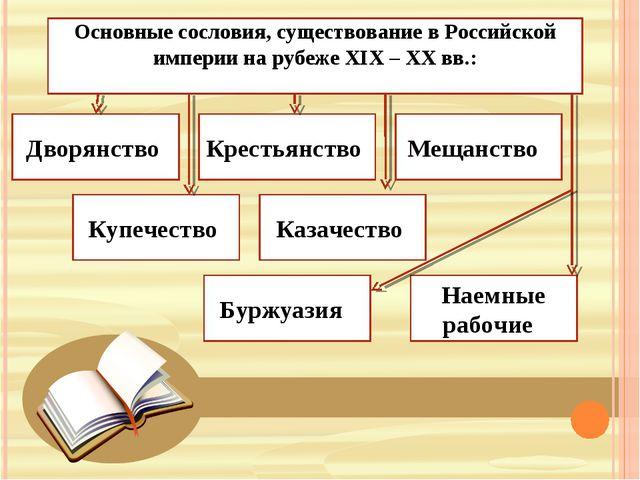 Основные сословия, существование в Российской империи на рубеже XIX – XX вв.:...