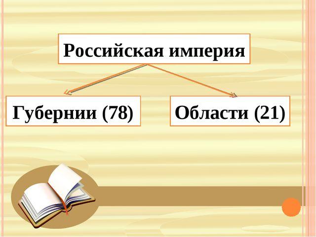 Российская империя Губернии (78) Области (21)