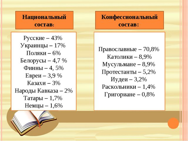 Национальный состав: Русские – 43% Украинцы – 17% Поляки – 6% Белорусы – 4,7...