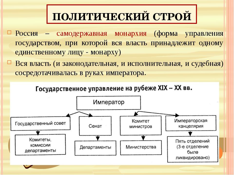 ПОЛИТИЧЕСКИЙ СТРОЙ Россия – самодержавная монархия (форма управления государс...