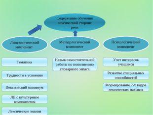 Содержание обучения лексической стороне речи Лингвистический компонент Лекси