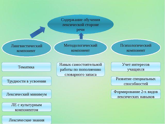 Содержание обучения лексической стороне речи Лингвистический компонент Лекси...